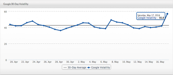 Will This Be The Biggest Google Algorithm Update Of The Year 2014?