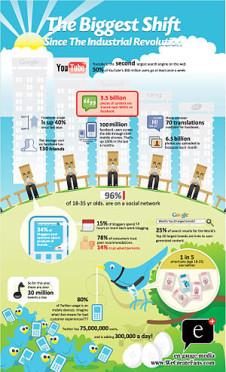 300px-Social_media_revolution