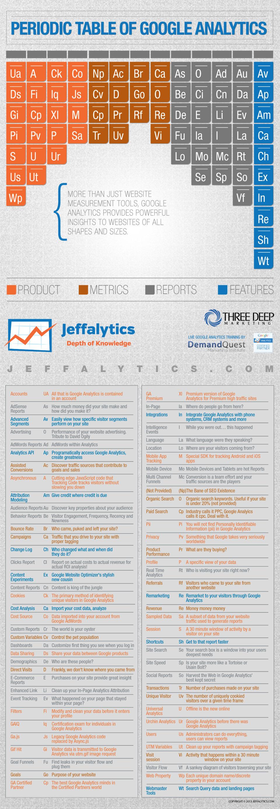 PeriodicTableGoogleAnalytics_Jeffalytics