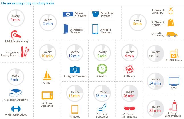 ebay problems in asian markets Asian american essay  why does ebay have problems in its asian markets asian crisis  why is ebay having trouble in asian markets.