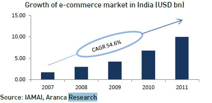 emerging trends in e commerce essay New trends in e-business: e-government and m-commerce essay 1382 words  6 pages abstract the internet has emerged as a major, perhaps eventually.