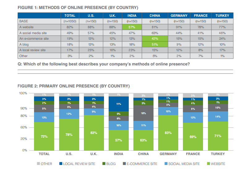 Methods Of Online Presence By country