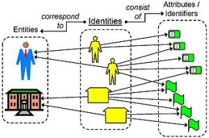 Identity conceptual view