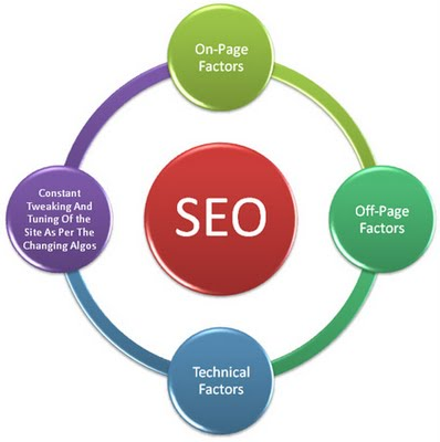 SEO Factors Influencing Search Presence - SEO India