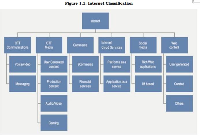 Classification Of Internet- TRAI