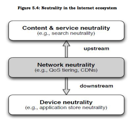essay net neutrality Describe what net neutrality is and why it is (or isn't) important 2 describe what regression analysis is and how one can employ it 3describe porter's five.