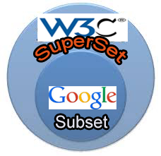 Google And w3c.org