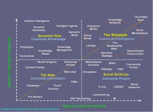 Semantic Web And AI
