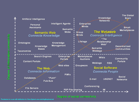 Semantic Web And AI