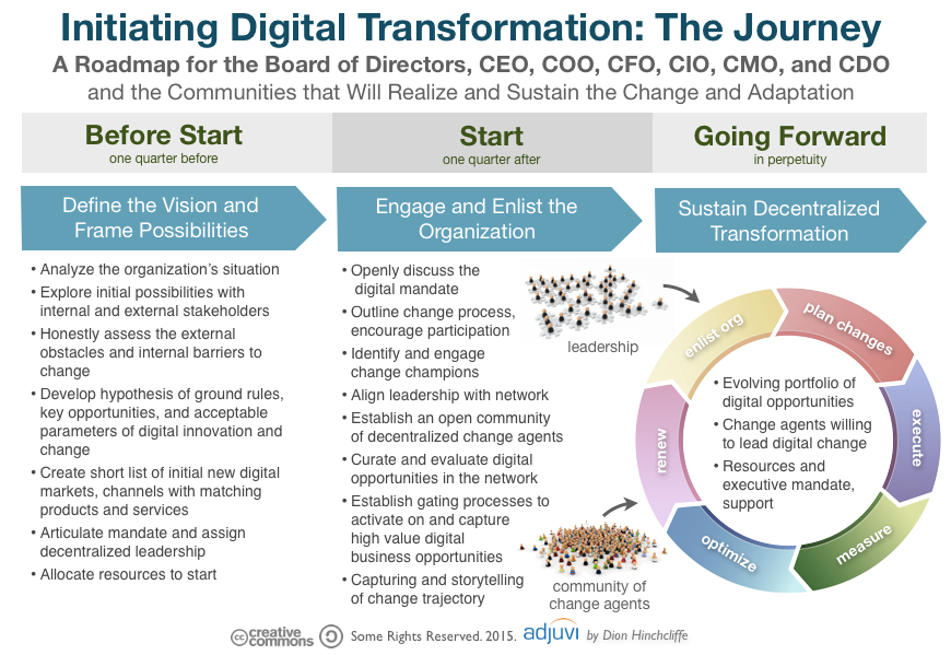 initiating_digital_transformation_the_journey (2)