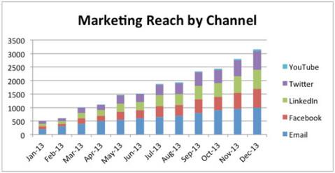 market-research-channel