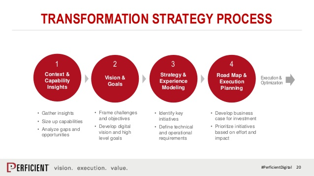 rethink-and-realign-for-digital-transformation-success-20-638