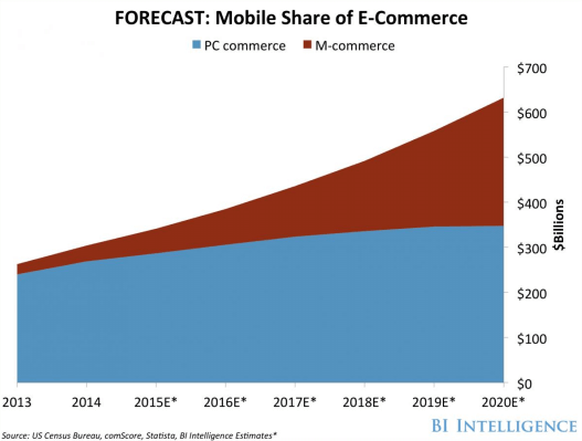 forecast-mobile-ecommerce