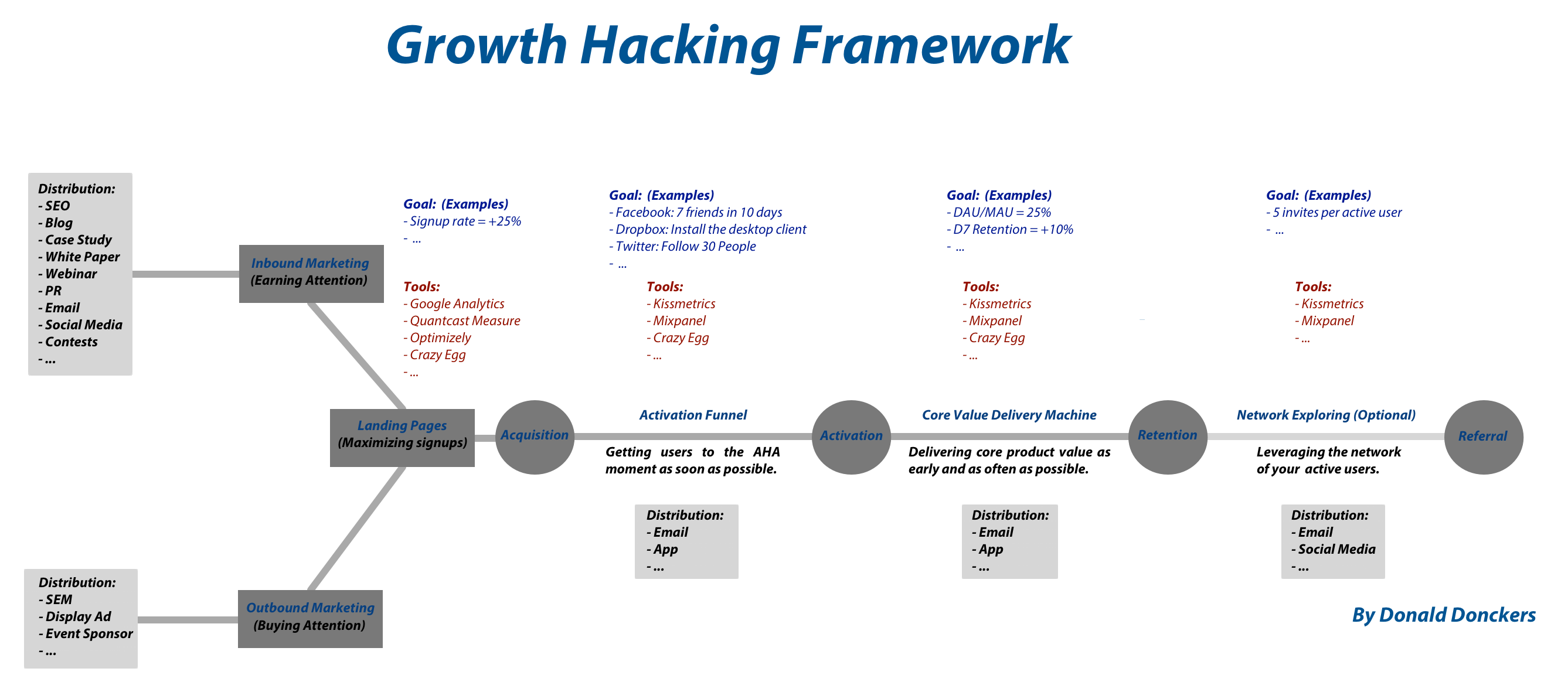 What Is Growth Hacking and What Does A Growth Hacker Do?