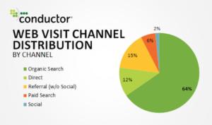 organic-search-graph-optimization