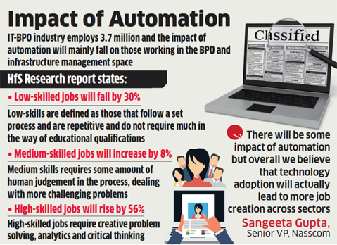 impact of Automation 2021