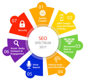 seo-spectrum-2017